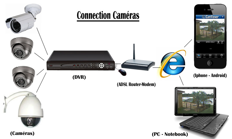 Installation des cameras de surveillance