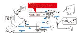 Schéma Installation de caméra de surveillance